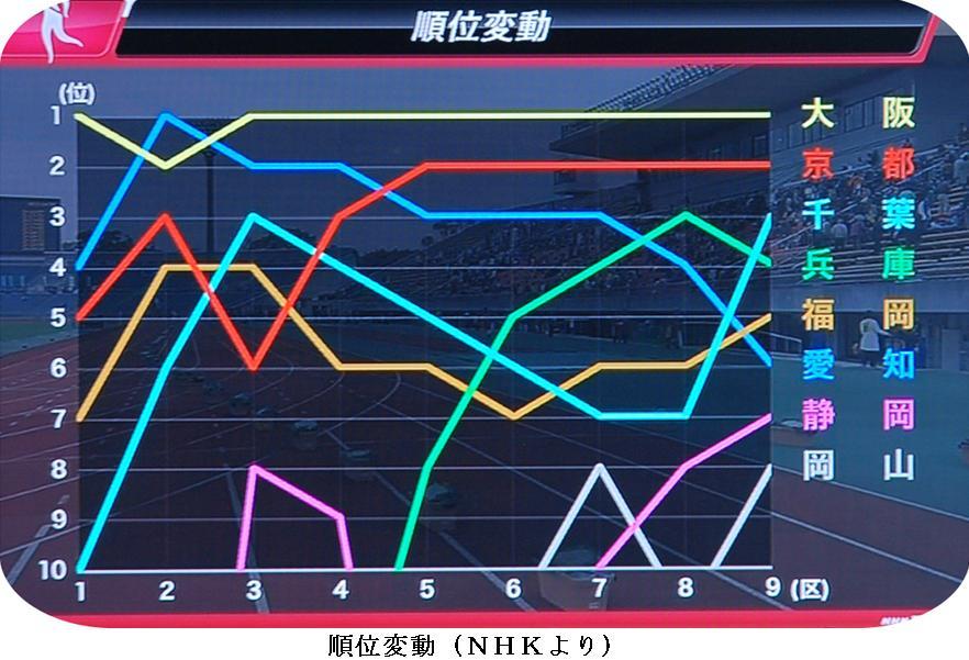 j女子駅伝2012:16