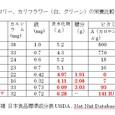 カリブロ4:ブロッコリー、カリフラワー(白、グリーン)の栄養比較